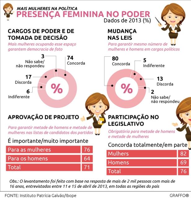 Mais mulheres na política